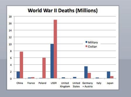 David M. Kennedy on World War II | Humanities Texas